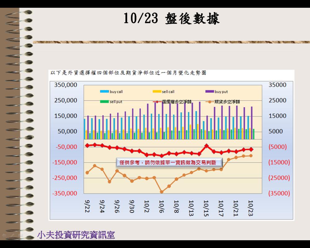 10/23(後)外資自營期權籌碼及OP OI_02