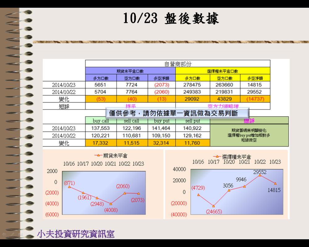 10/23(後)外資自營期權籌碼及OP OI_03