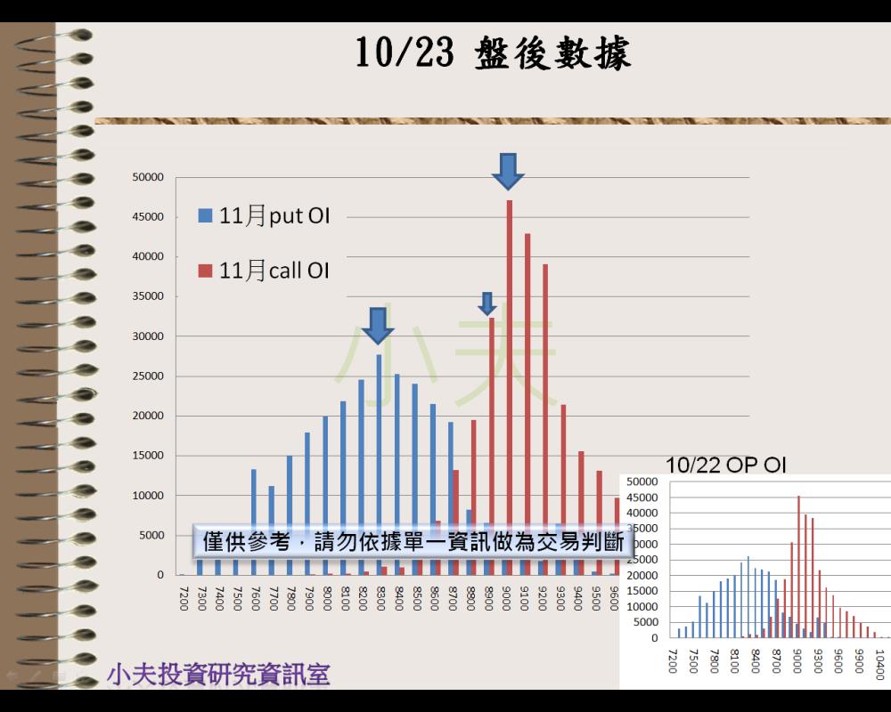 10/23(後)外資自營期權籌碼及OP OI_04