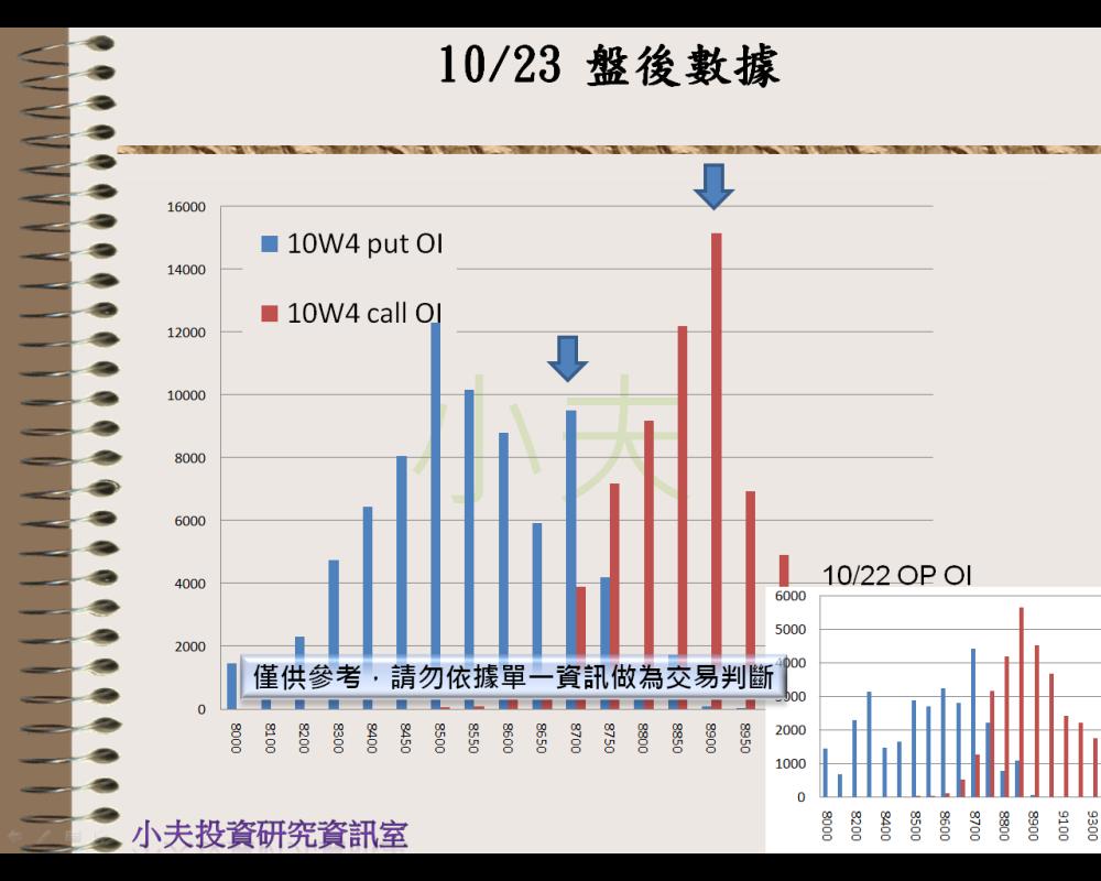 10/23(後)外資自營期權籌碼及OP OI_05