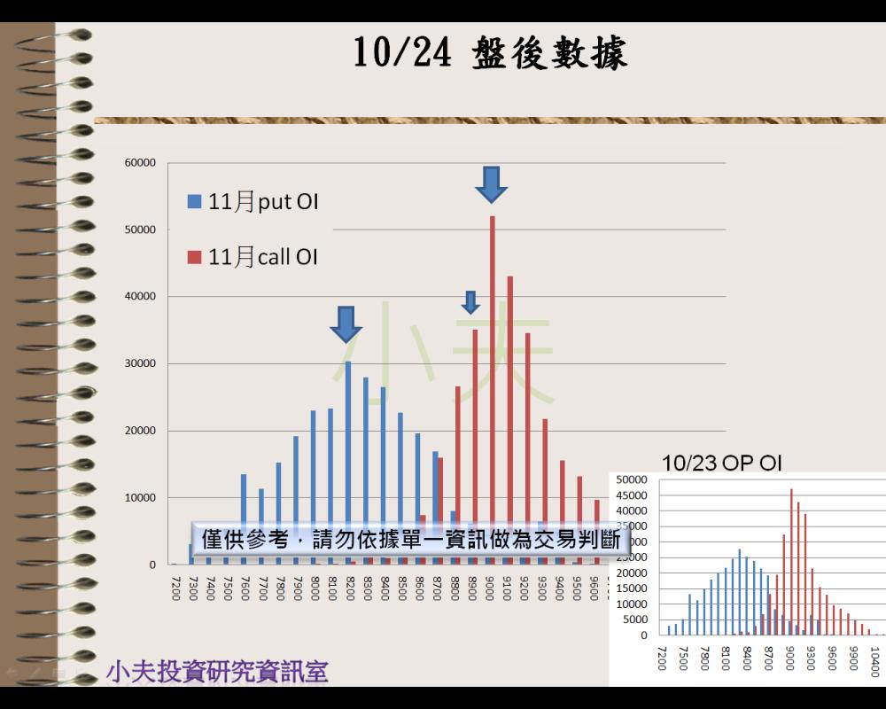 10/24(後)外資自營期權籌碼及OP OI_03