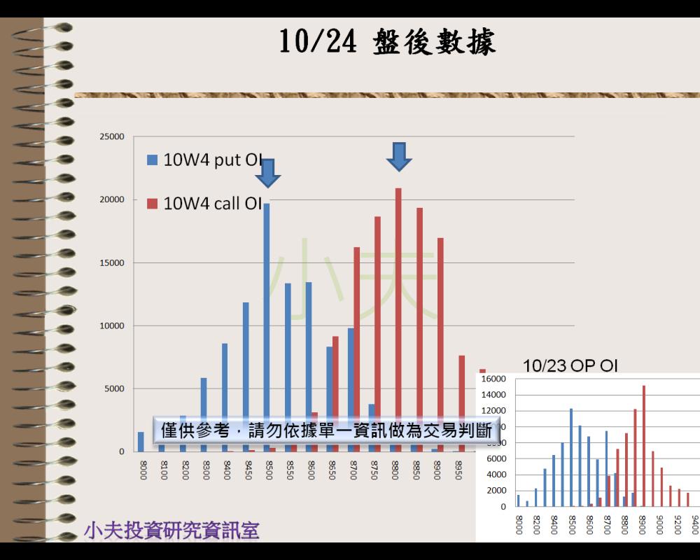10/24(後)外資自營期權籌碼及OP OI_04