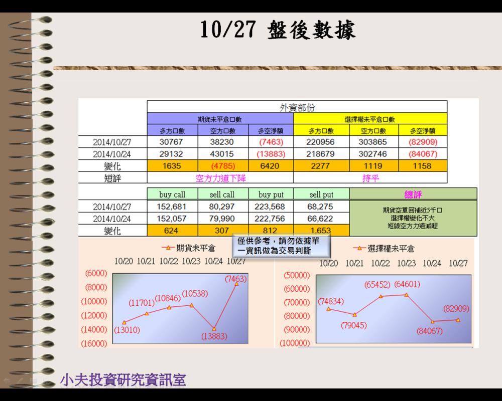 10/27(後)外資自營期權籌碼及OP OI