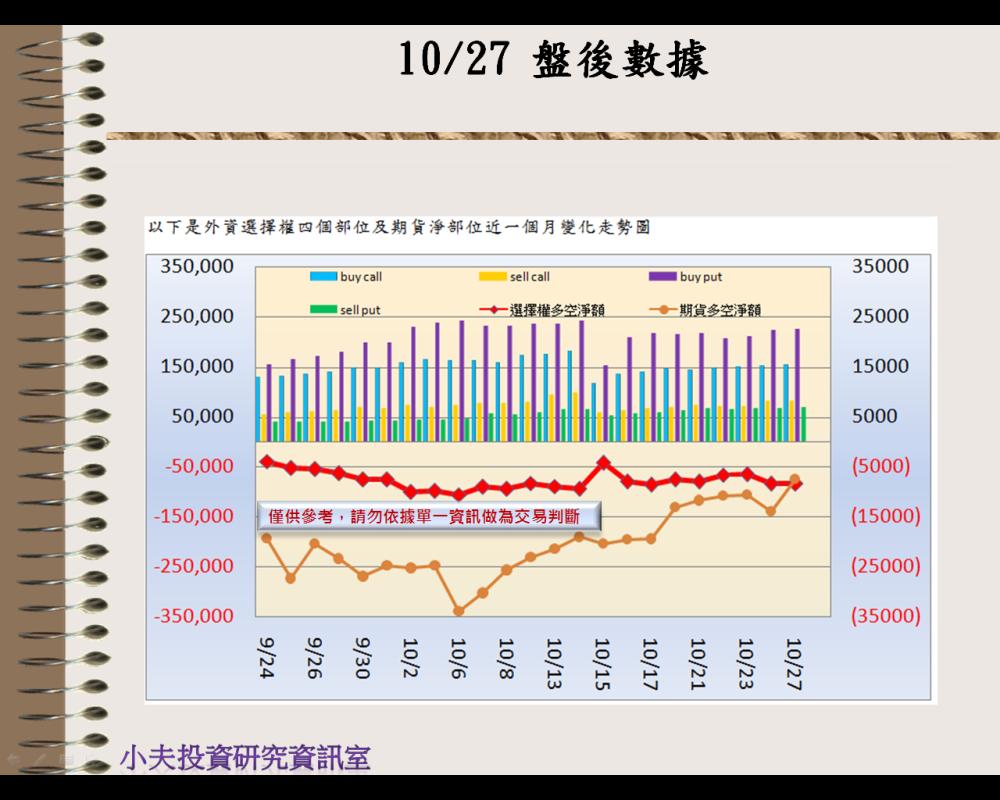 10/27(後)外資自營期權籌碼及OP OI_02