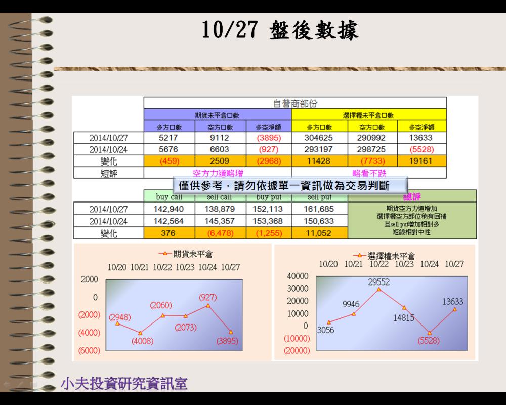 10/27(後)外資自營期權籌碼及OP OI_03