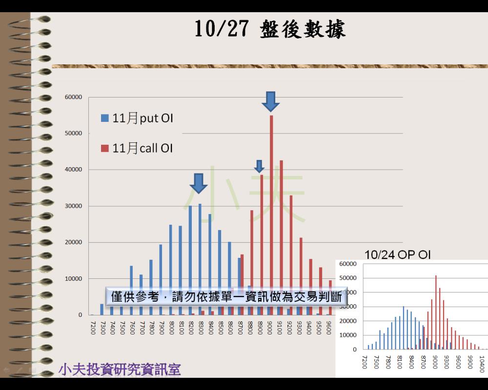 10/27(後)外資自營期權籌碼及OP OI_04