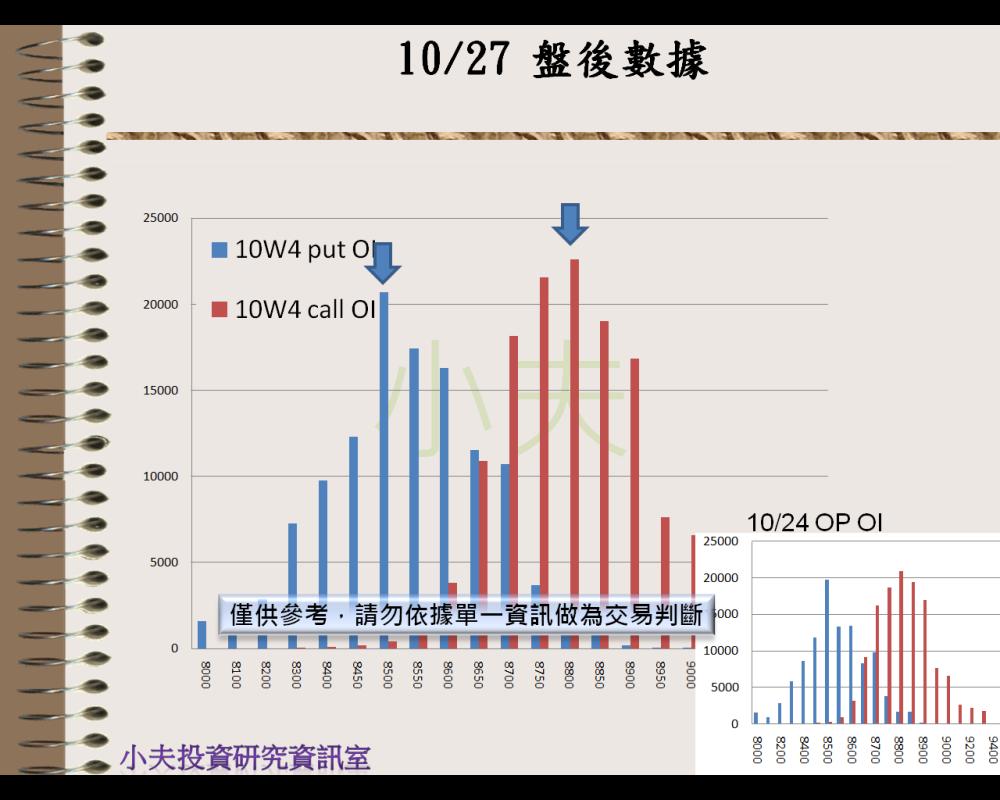 10/27(後)外資自營期權籌碼及OP OI_05