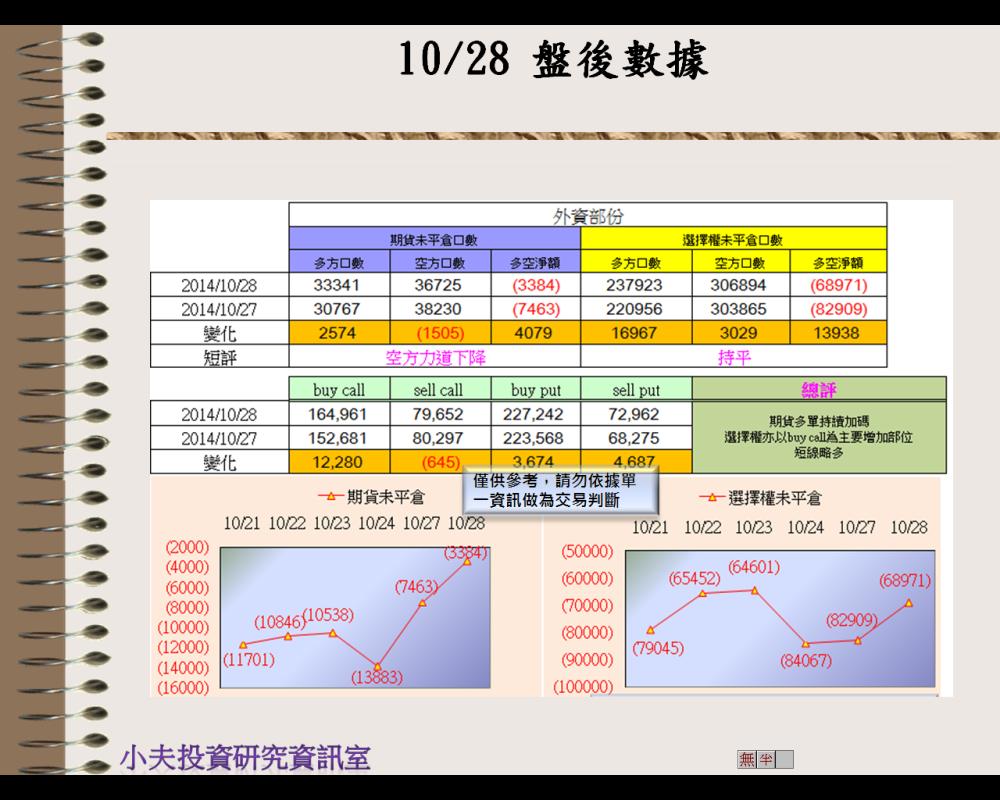 10/28(後)外資自營期權籌碼及OP OI