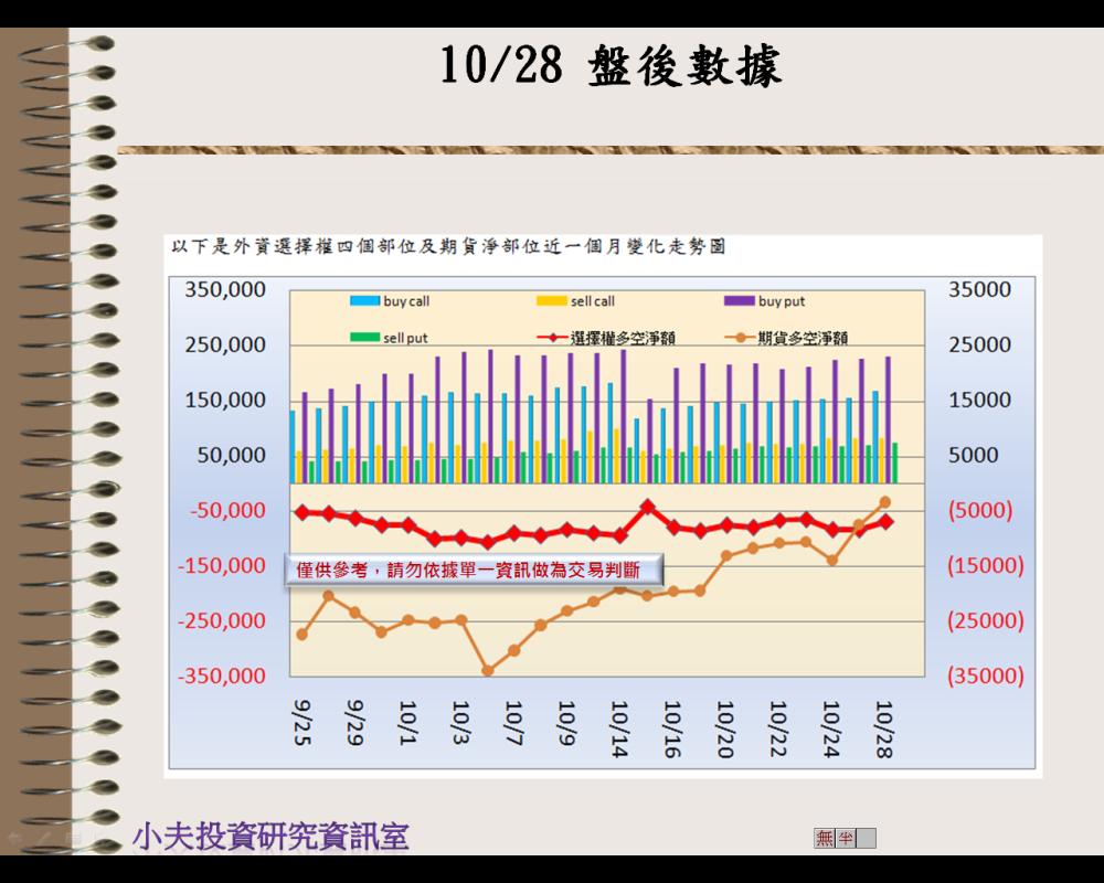 10/28(後)外資自營期權籌碼及OP OI_02