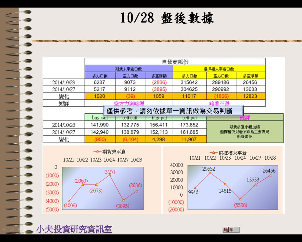 10/28(後)外資自營期權籌碼及OP OI_03
