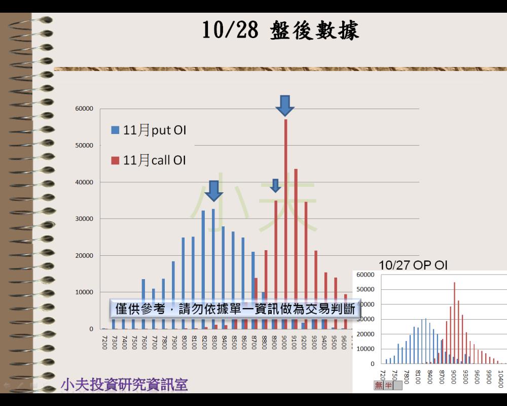 10/28(後)外資自營期權籌碼及OP OI_04