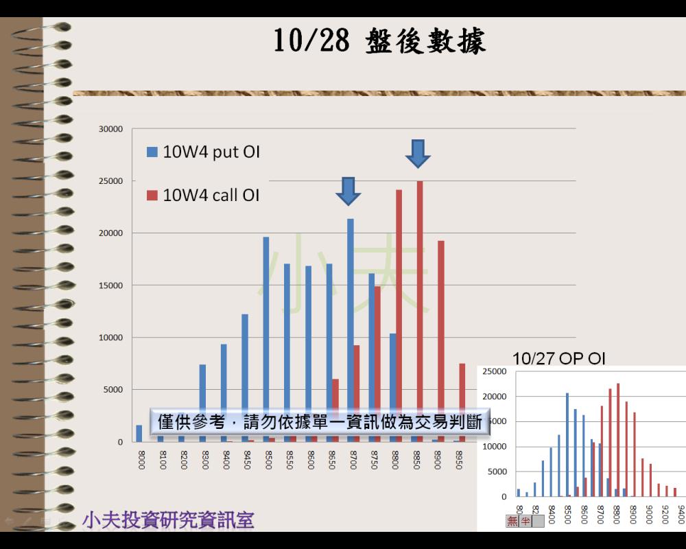 10/28(後)外資自營期權籌碼及OP OI_05