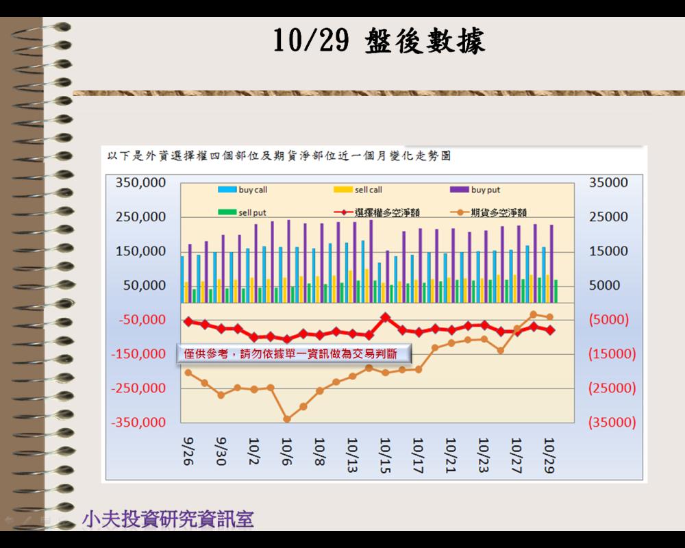 10/29(後)外資自營期權籌碼及OP OI_02