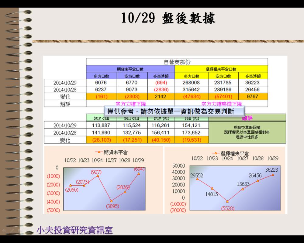 10/29(後)外資自營期權籌碼及OP OI_03