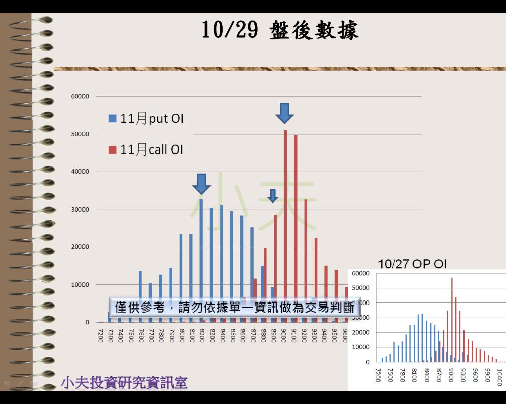 10/29(後)外資自營期權籌碼及OP OI_04