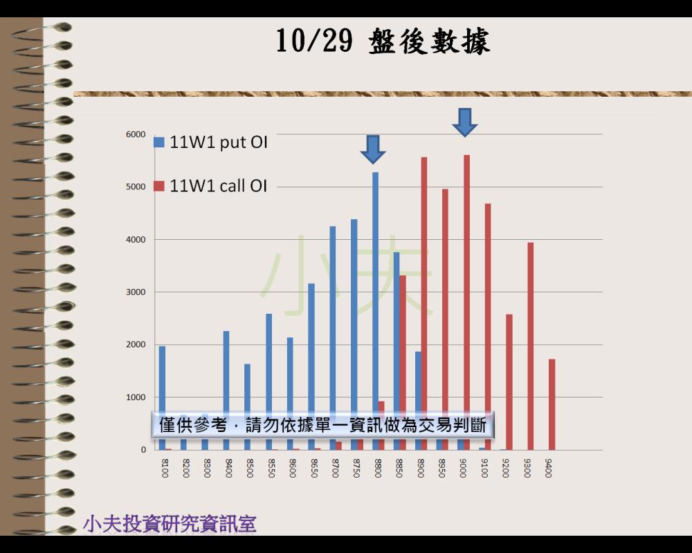 10/29(後)外資自營期權籌碼及OP OI_05