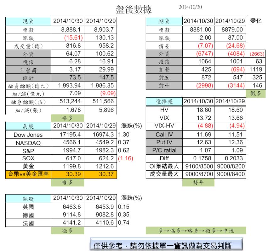10/31  盤前分析_02