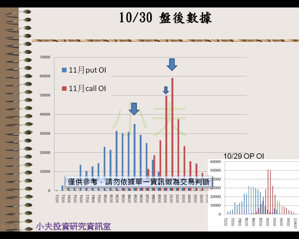 10/30(後)外資自營期權籌碼及OP OI_04