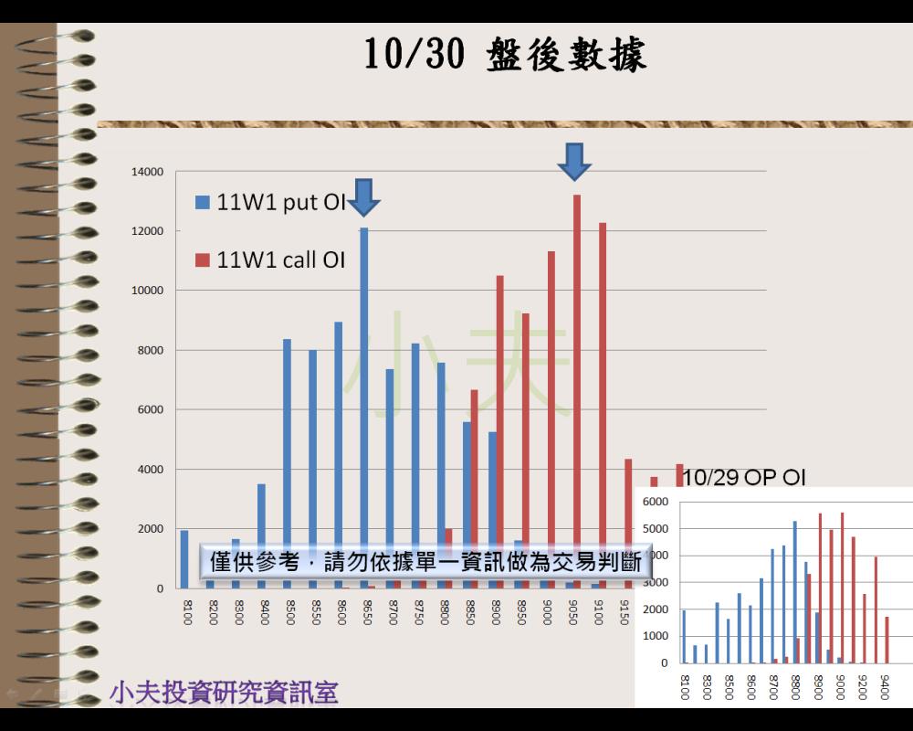 10/30(後)外資自營期權籌碼及OP OI_05
