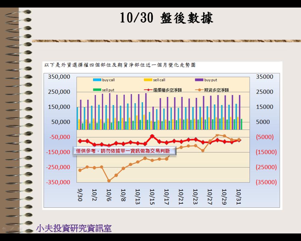 10/31(後)外資自營期權籌碼及OP OI_02