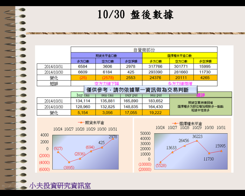 10/31(後)外資自營期權籌碼及OP OI_03