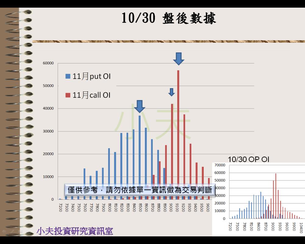 10/31(後)外資自營期權籌碼及OP OI_04