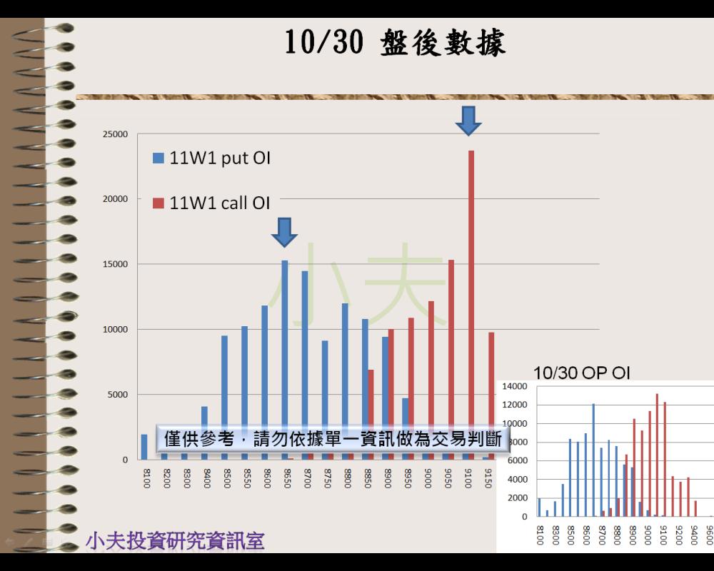 10/31(後)外資自營期權籌碼及OP OI_05