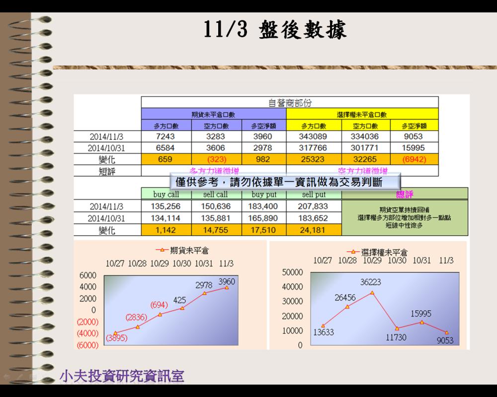 11/3(後)外資自營期權籌碼及OP OI_03