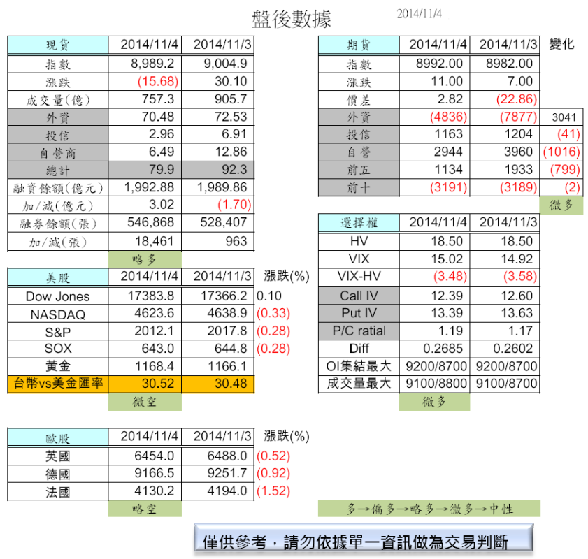 11/5  盤前分析_02