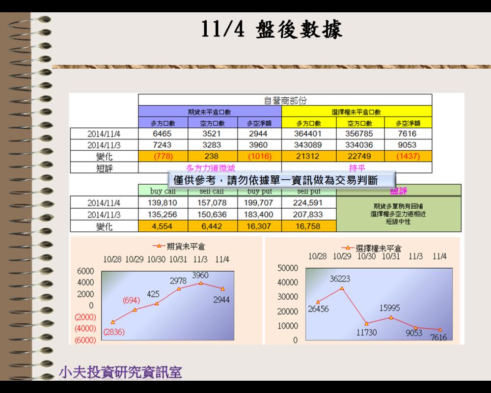 11/4(後)外資自營期權籌碼及OP OI_03