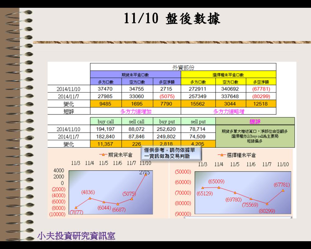 11/10(後)外資自營期權籌碼及OP OI