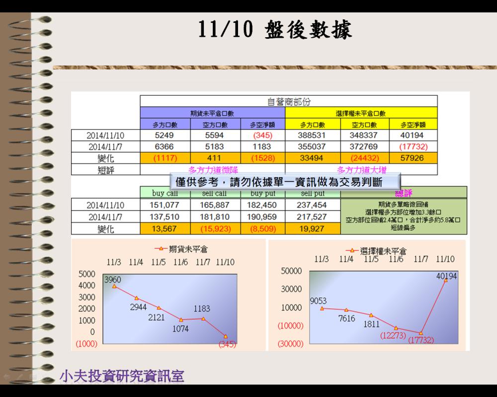11/10(後)外資自營期權籌碼及OP OI_03