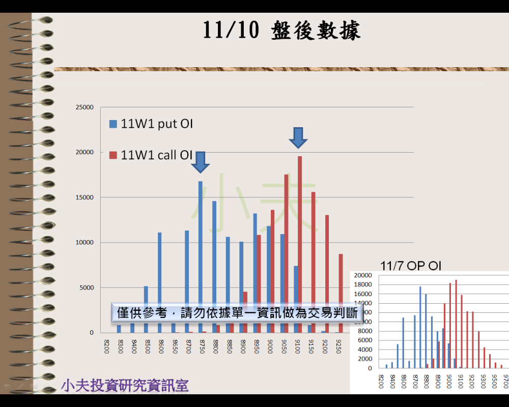 11/10(後)外資自營期權籌碼及OP OI_05