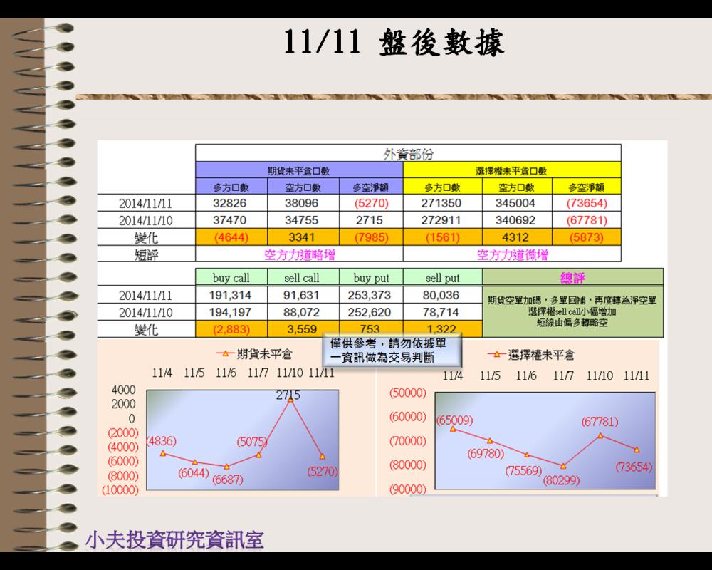 11/11(後)外資自營期權籌碼及OP OI