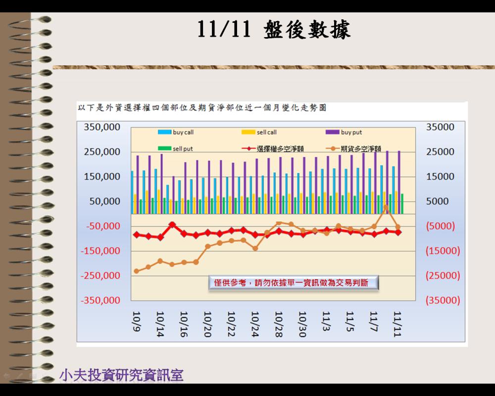 11/11(後)外資自營期權籌碼及OP OI_02