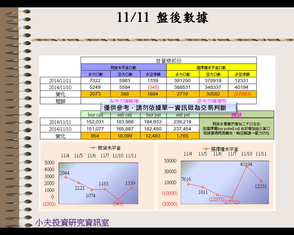 11/11(後)外資自營期權籌碼及OP OI_03