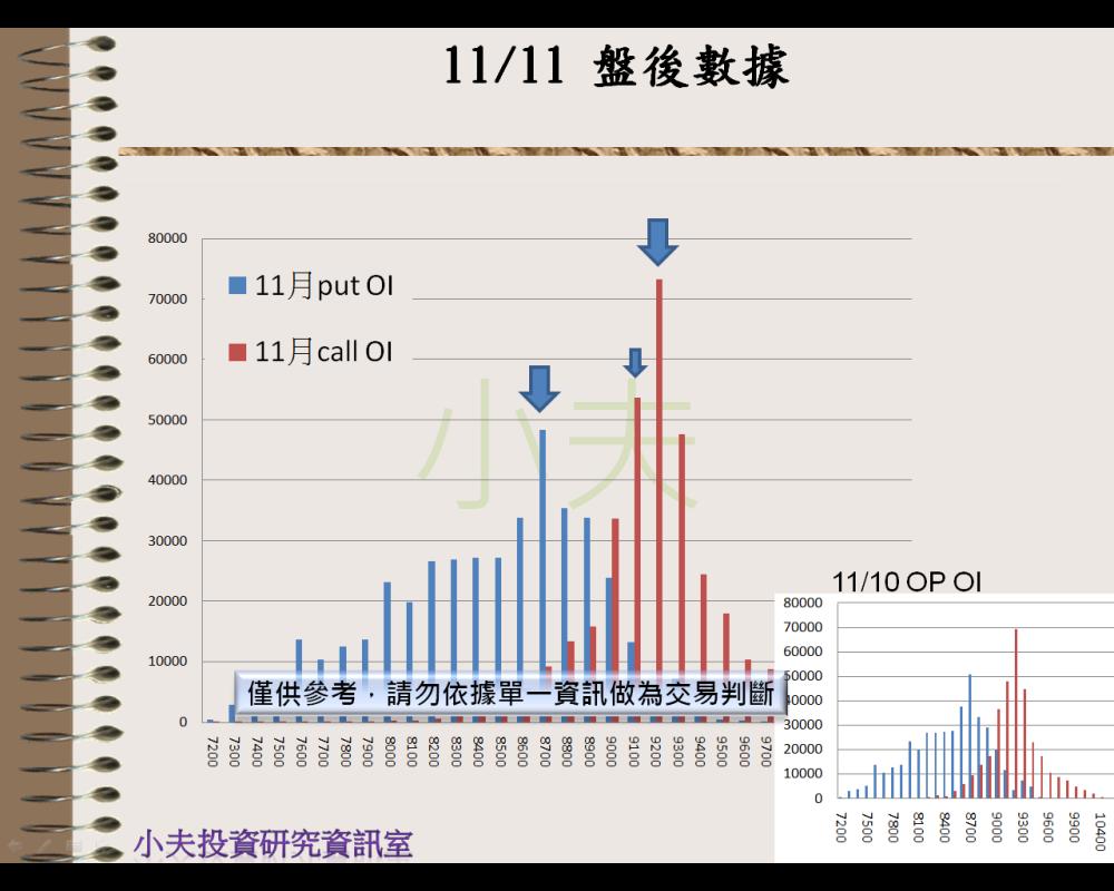 11/11(後)外資自營期權籌碼及OP OI_04