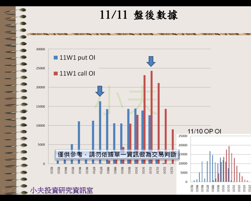 11/11(後)外資自營期權籌碼及OP OI_05