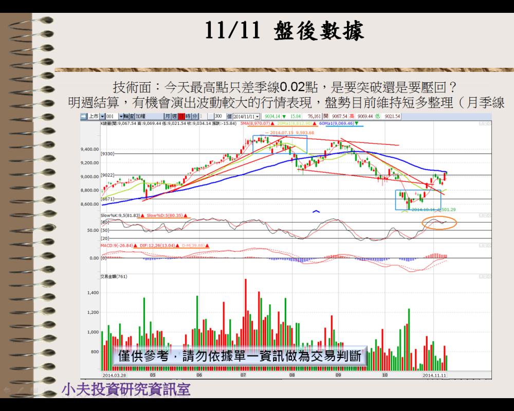 11/12  盤前分析_03