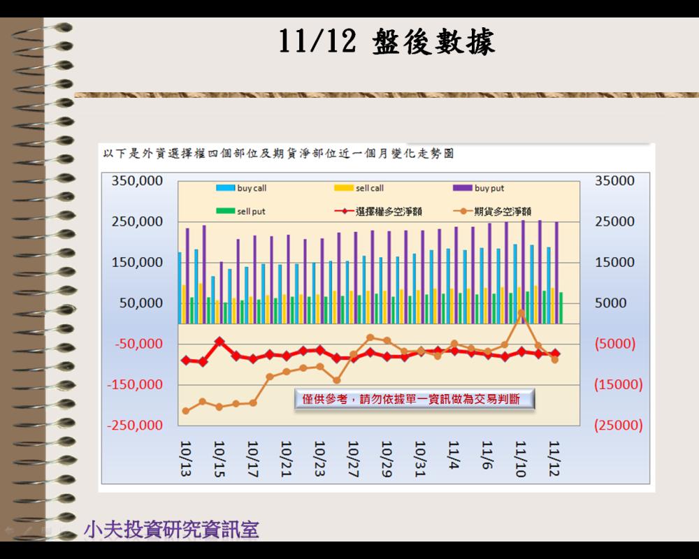 11/12(後)外資自營期權籌碼及OP OI_02