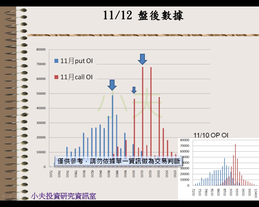 11/12(後)外資自營期權籌碼及OP OI_04