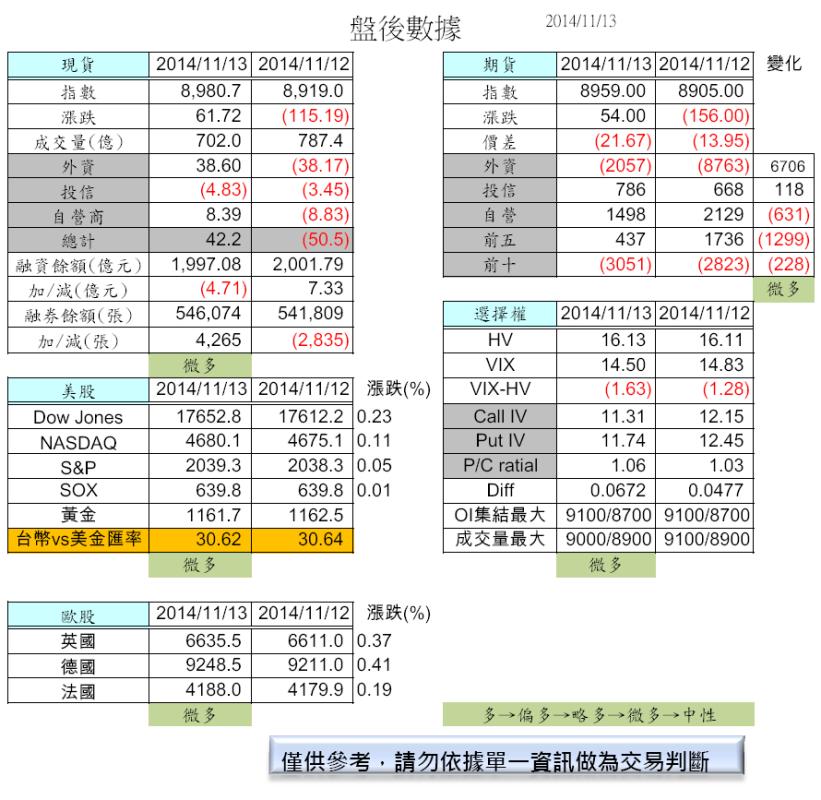 11/14  盤前分析_02