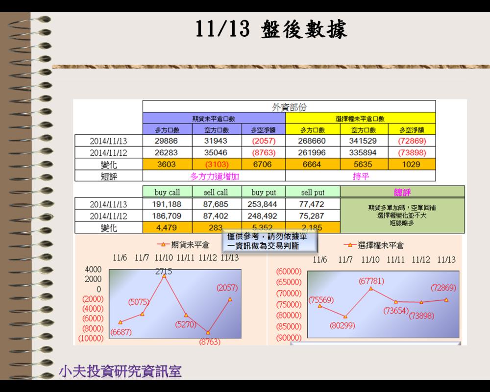 11/13(後)外資自營期權籌碼及OP OI