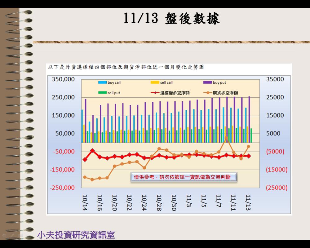 11/13(後)外資自營期權籌碼及OP OI_02