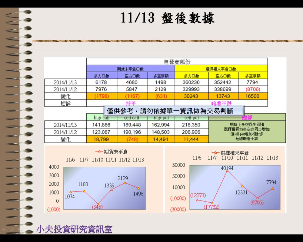 11/13(後)外資自營期權籌碼及OP OI_03