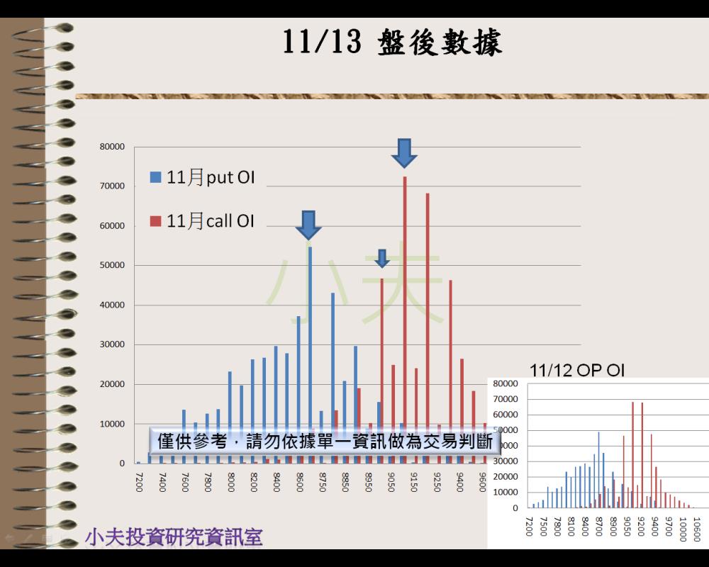 11/13(後)外資自營期權籌碼及OP OI_04
