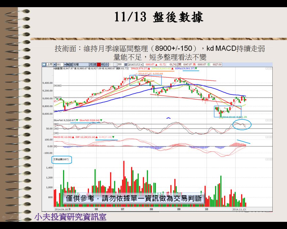 11/14  盤前分析_03