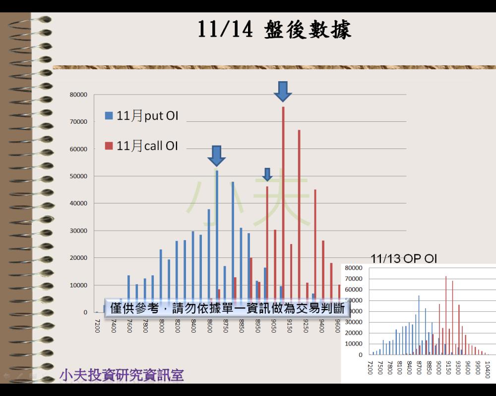 11/14(後)外資自營期權籌碼及OP OI_04