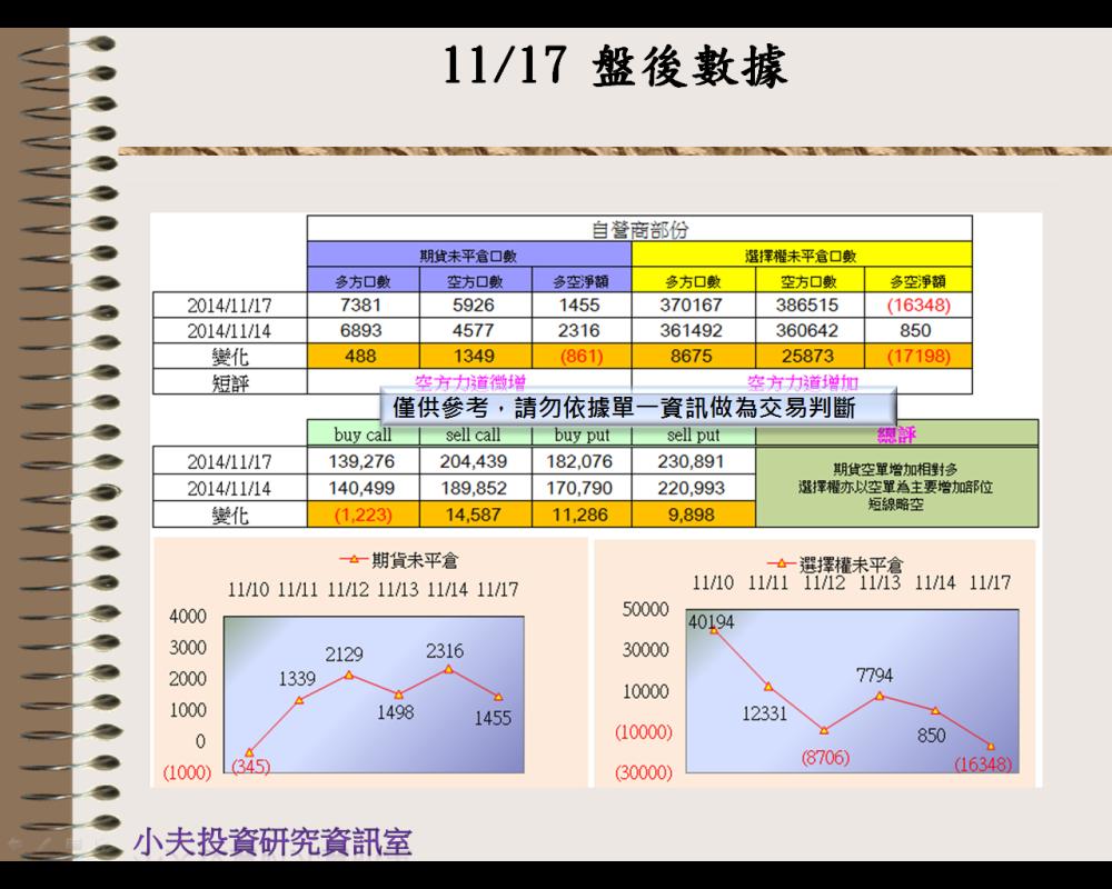 11/17(後)外資自營期權籌碼及OP OI_02