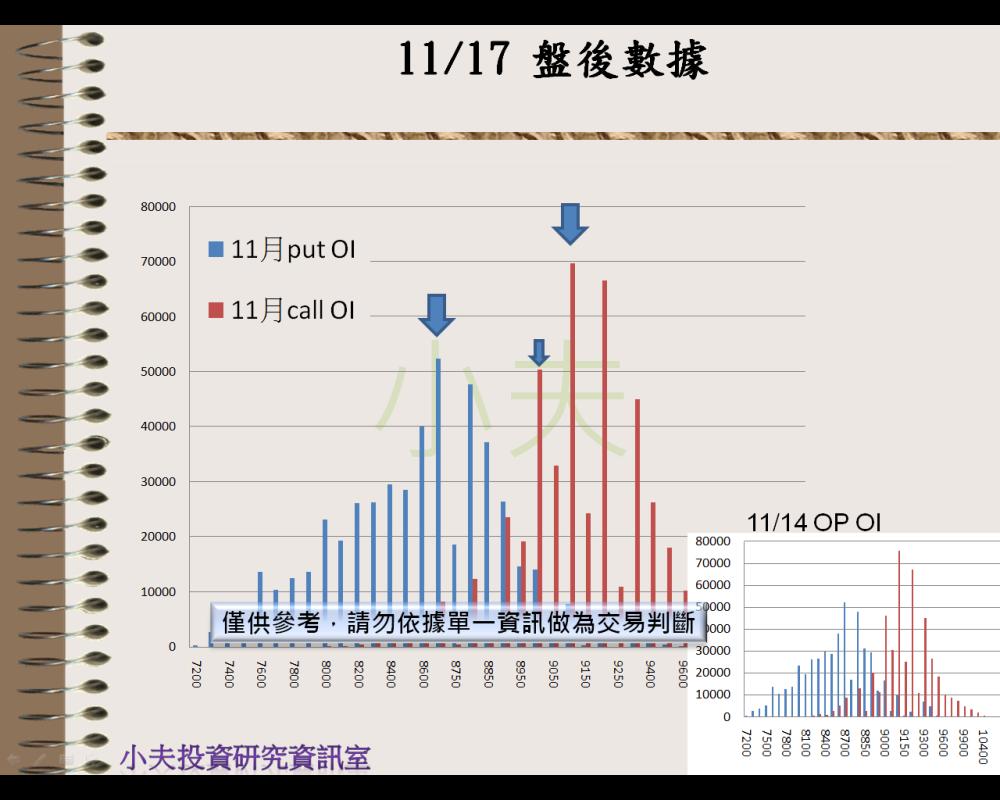 11/17(後)外資自營期權籌碼及OP OI_03